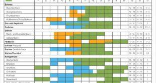 Kalender für die Aussaat und Ernte von Gemüse und Kräutern - Knauber WeltKnau